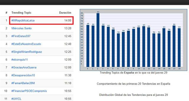 Hashtag #IIIRepúblicaLaica se convierte en la primera tendencia en España