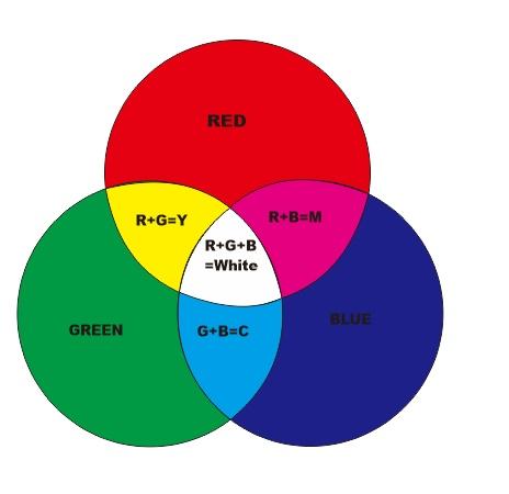 Mengenal warna rgb dan cmyk ccuart Images