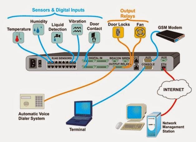 Kukuh 99 Sistem Monitoring Bts Dengan Ems Environment