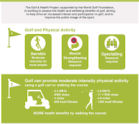 Golf Infographic - Health Benefits