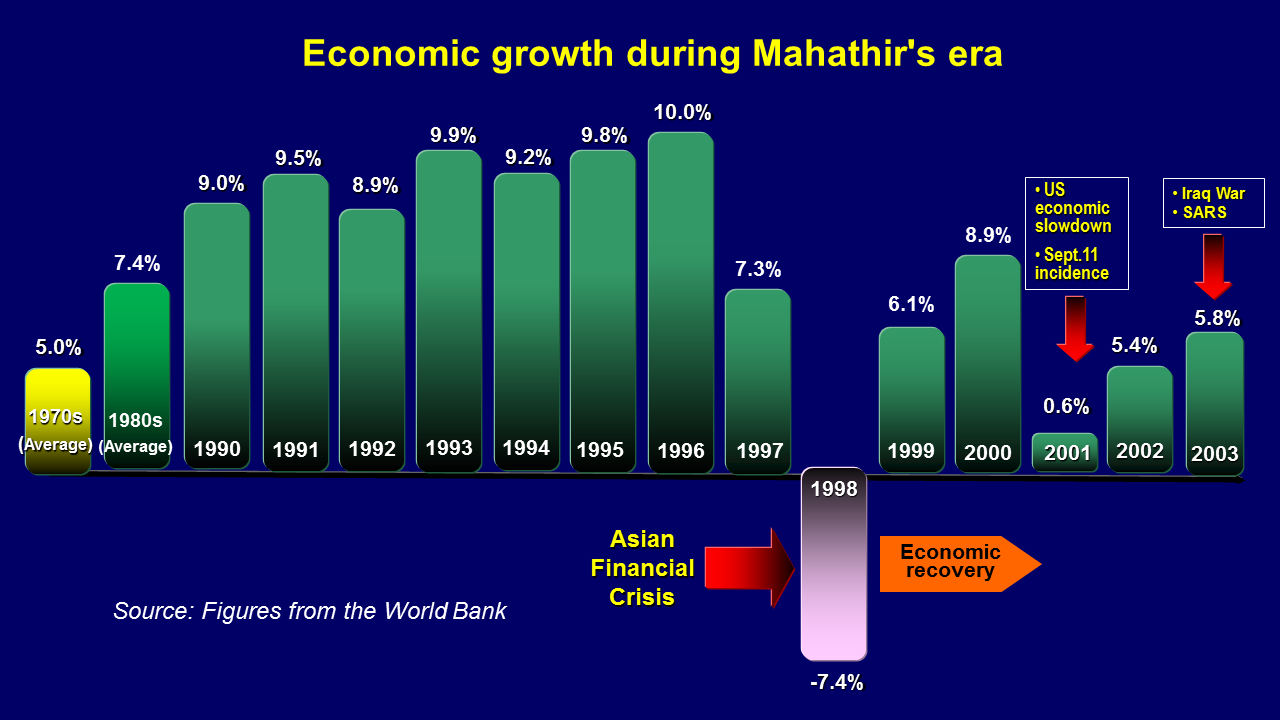 Age is just a number GDP%2BERA%2BMAHATHIR%2B-ENGLISH