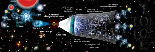 siklus alam semesta