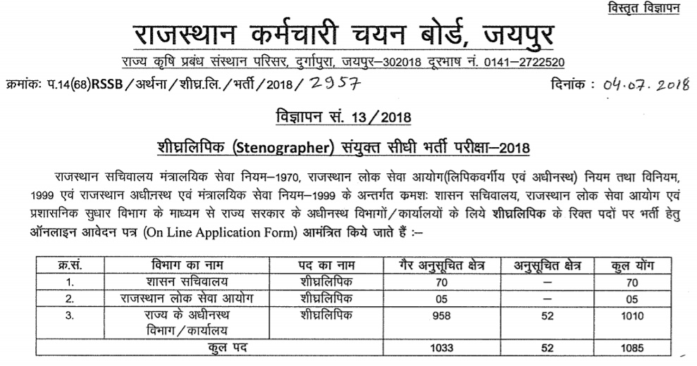 Rajasthan Stenographer Vacancy 2018 - full details