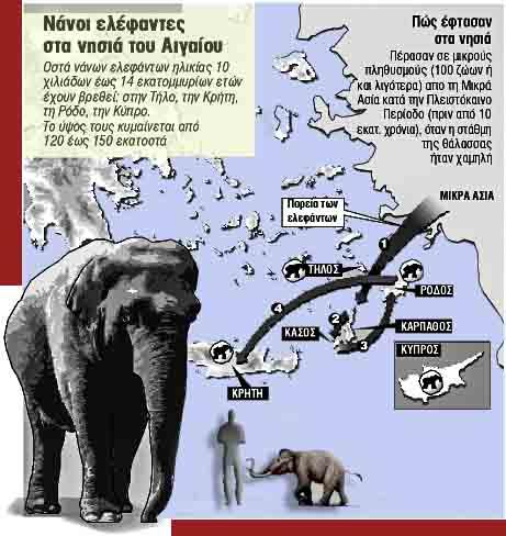 Νάνοι ελέφαντες στα νησιά του Αιγαίου