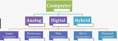 Explain Hybrid computer in English | Type of Hybrid Computer Full Detail