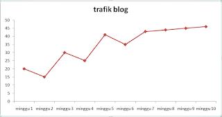 trafik blog/situs - blog