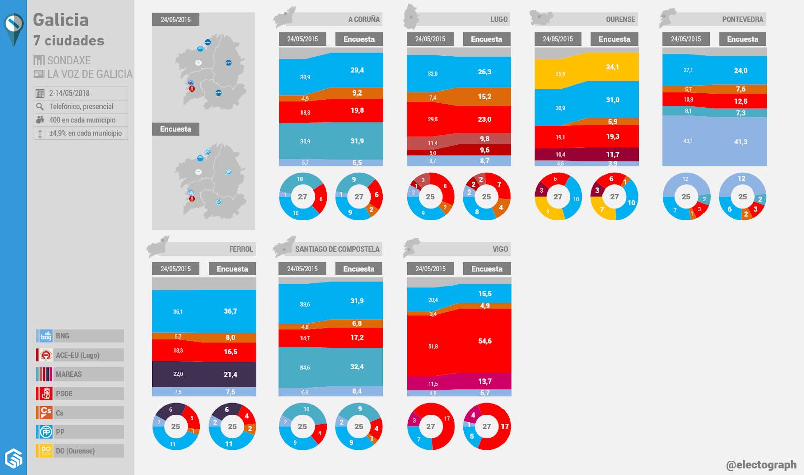 Gráfico de la encuesta para elecciones municipales en las 7 ciudades de Galicia realizada por Sondaxe para La Voz de Galicia en mayo de 2018