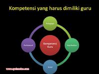 4 Kompetensi Guru Menurut Undang-Undang dan Penjelasannya