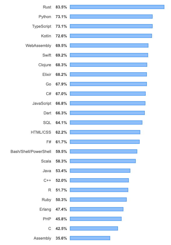 ترتيب لغات البرمجة لسنة 2019 حسب مصادر البرمجة