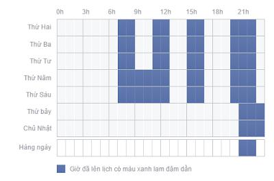 Thời gian chạy quảng cáo trên facebook hiệu quả