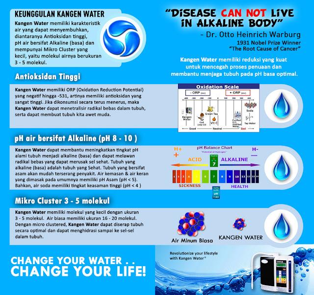 Distributor Kangen Water Karawang