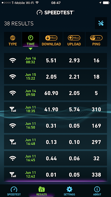 Internet Speed tests