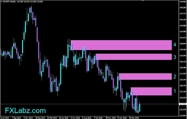 Forex Outlook, EURJPY Weekly Chart