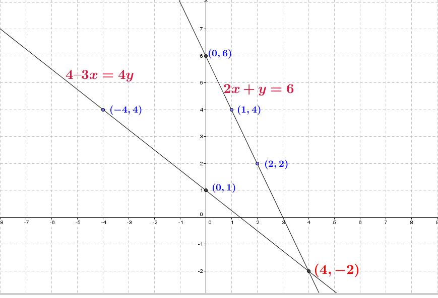 OMTEX CLASSES: 2x + y = 6; 4