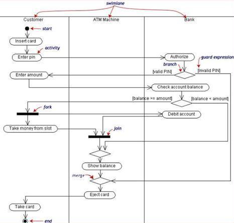 Contoh activity diagram pada uml diagram pengertian diagram uml impossibility technology ccuart Image collections