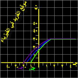 دراسة العلاقة بين جهد الإيقاف وتردد الضوء الساقط على كاثود الخلية الكهروضية