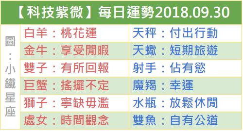 【科技紫微】每日運勢2018.09.30