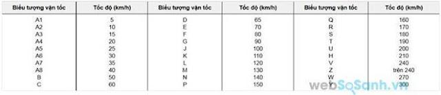 Thông số lốp của một số dòng xe máy - Có thể bạn chưa biết?