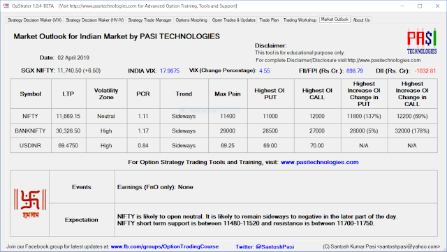 Indian Market Outlook: April 02, 2019