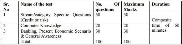 Written exam pattern & Syllabus for written exam
