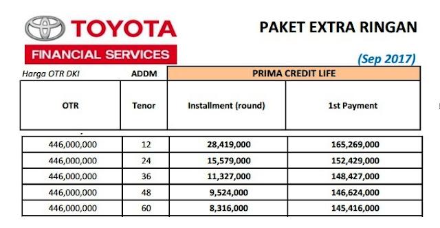 Simulasi Kredit Toyota Voxy 2018