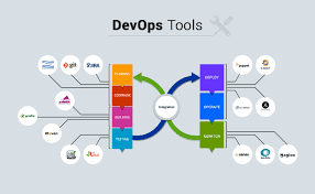 7. Learn DevOps tools