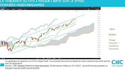 Investir action , analyse technique moyen terme #sp500 $spx  [19/11/2007]