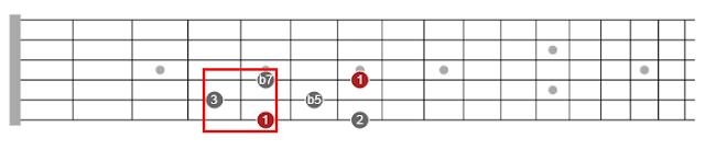 jazz pentatonic scales guitar