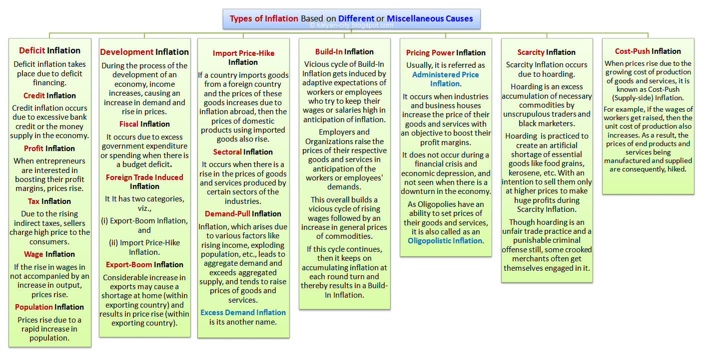 types of inflation based on different or miscellaneous causes