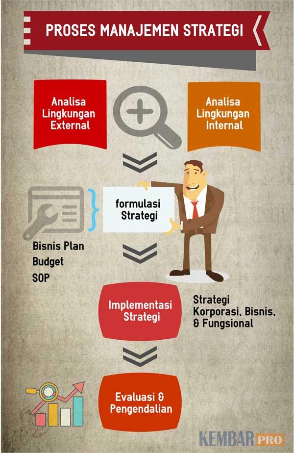 Implementasi Proses Manajemen Strategi Perusahaan