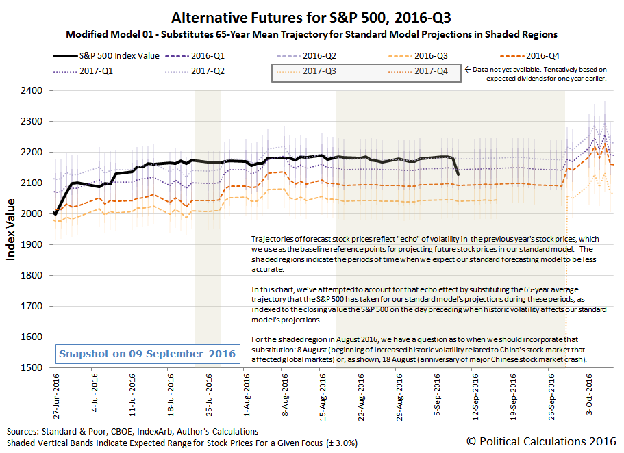 Alternative Futures - S&P 500 - 2016Q3 - Modified Model 01 - Snapshot 2016-09-09