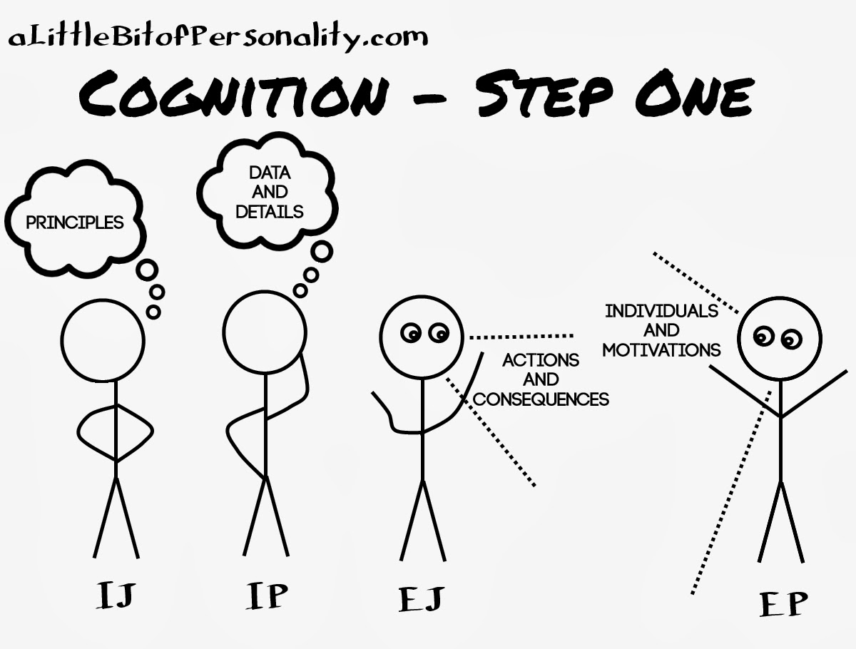 A Little Bit of Personality: The Cognition Process in