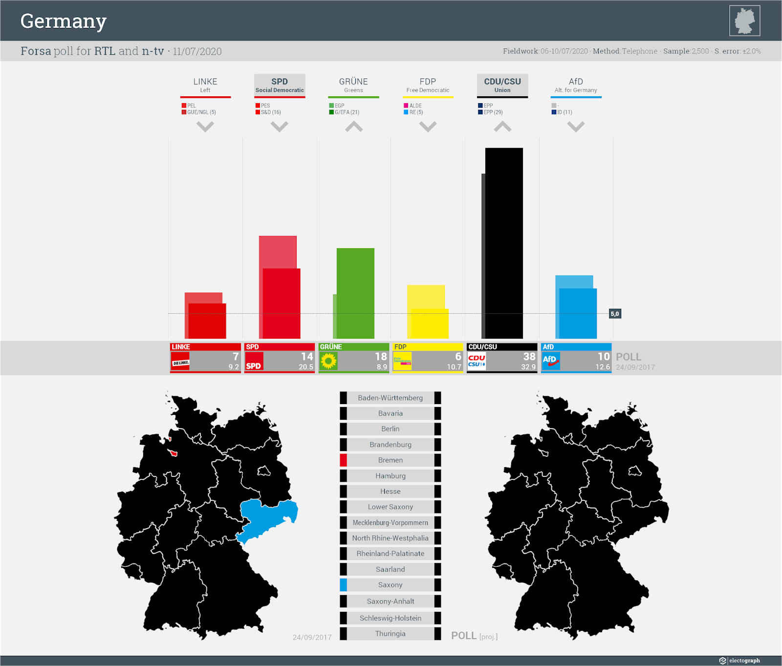 GERMANY: Forsa poll chart for RTL and n-tv, 11 July 2020