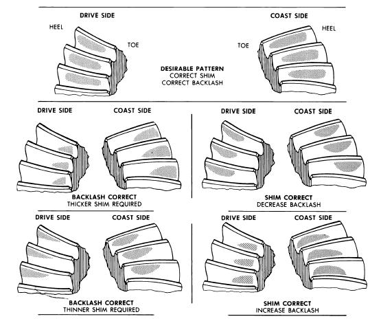repair-manuals: Drive Axles Gear Tooth Pattern Inspection