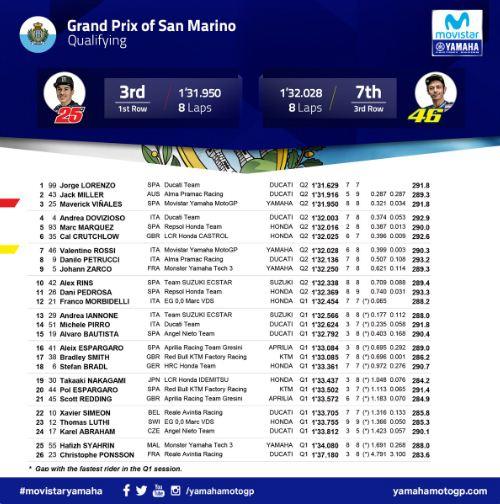 Hasil Kualifikasi MotoGP San Marino