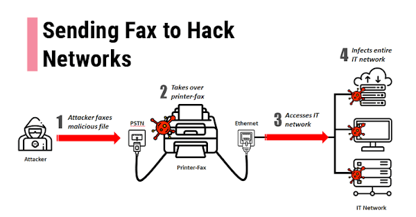Hackers Tin Dismiss Compromise Your Network But Yesteryear Sending A Fax
