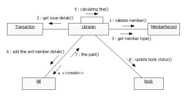 Case study hospital management system uml diagrams ...
