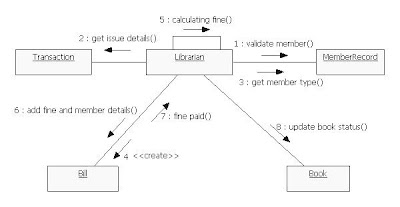 UML Diagrams Library Management System | Programs and ...