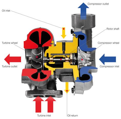 Turbocharger Mechanicstips
