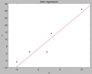 TensorFlowによる回帰分析の結果