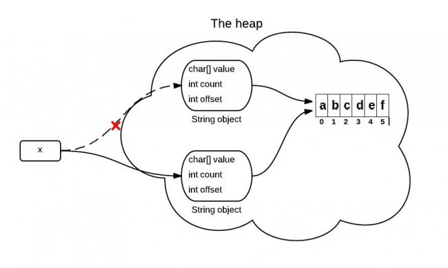 Oracle Java Central: The substring() Method in JDK 6 and JDK 7