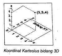 Sistem Koordinat Kartesius 3D