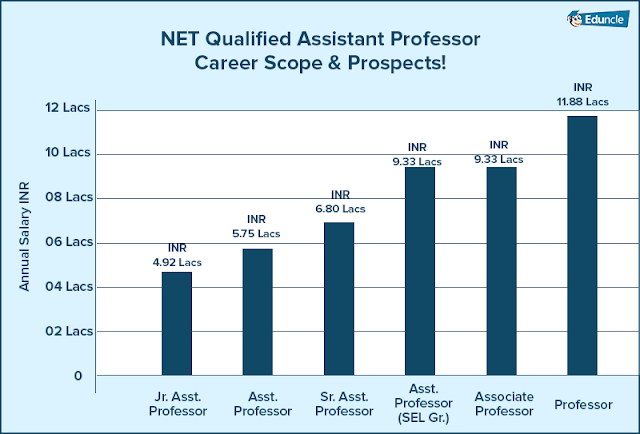 what is the salary net qualified Peaple