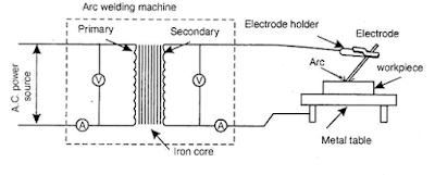 MECHSTUFF4U for Mechanical Engineers: Electric arc welding