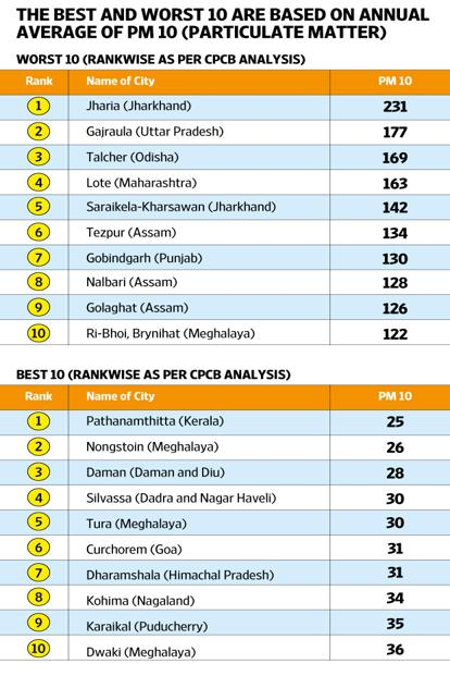Top 10 Best And Worst Tier Ii Cities In India Based On Annual Pm10 Pollution