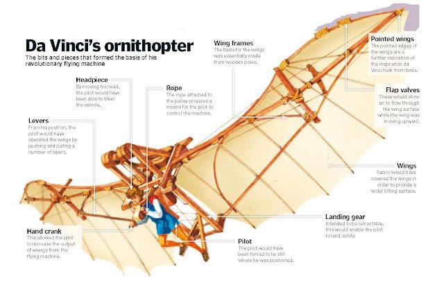 How Leonardo Da Vinci Tried To Fly