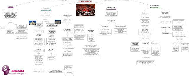 mappedsa mappa concettuale schema dsa disturbi specifici apprendimento misure compensative diritto parlamento italiano camera deputati senato senatori onorevoli come funziona scuola superiori liceo secondaria