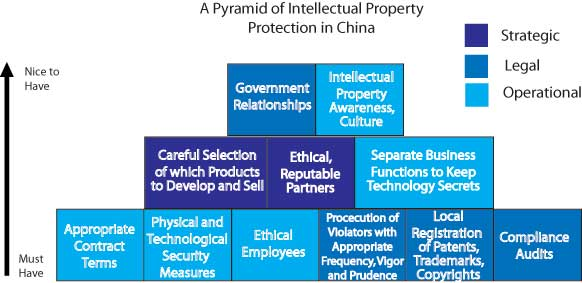 Image Attribute: Protecting IP in China