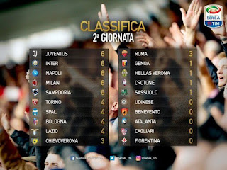 Italian Serie A league standings after the end of the second round