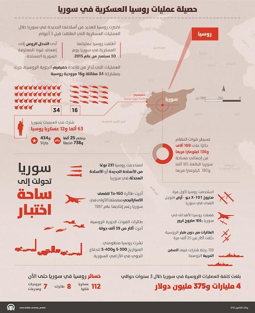 أنفوجرافيك: حصيلة عمليات روسيا العسكرية في سوريا